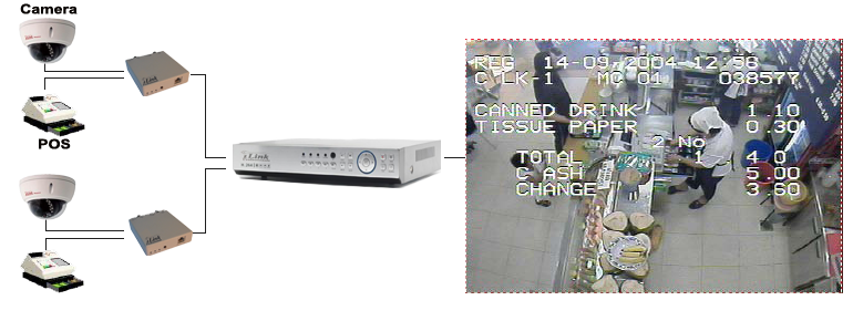 Pos cash register atm text inserter overlay on cctv video hd cpv tivo hd serial interfaces can make the connection between cheapraybanclubmaster Image collections